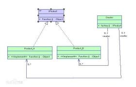 23种常见的设计模式(2):工厂方法模式