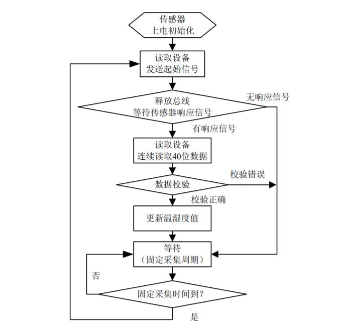 树莓派.Net Core Iot入门系列篇(2):DHT22温湿度传感器的使用插图3