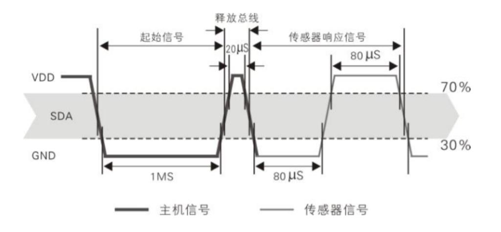 树莓派.Net Core Iot入门系列篇(2):DHT22温湿度传感器的使用插图4