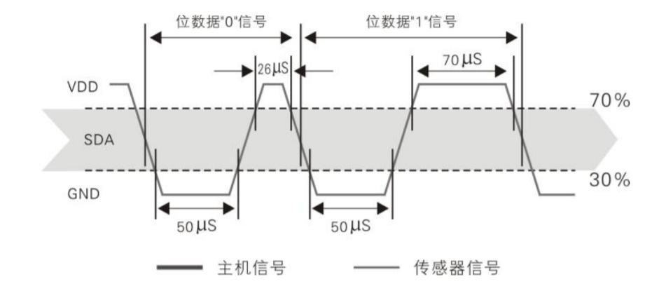 树莓派.Net Core Iot入门系列篇(2):DHT22温湿度传感器的使用插图5