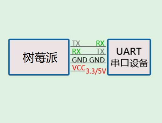 树莓派.Net Core Iot入门系列篇(4):UART串口通信插图1