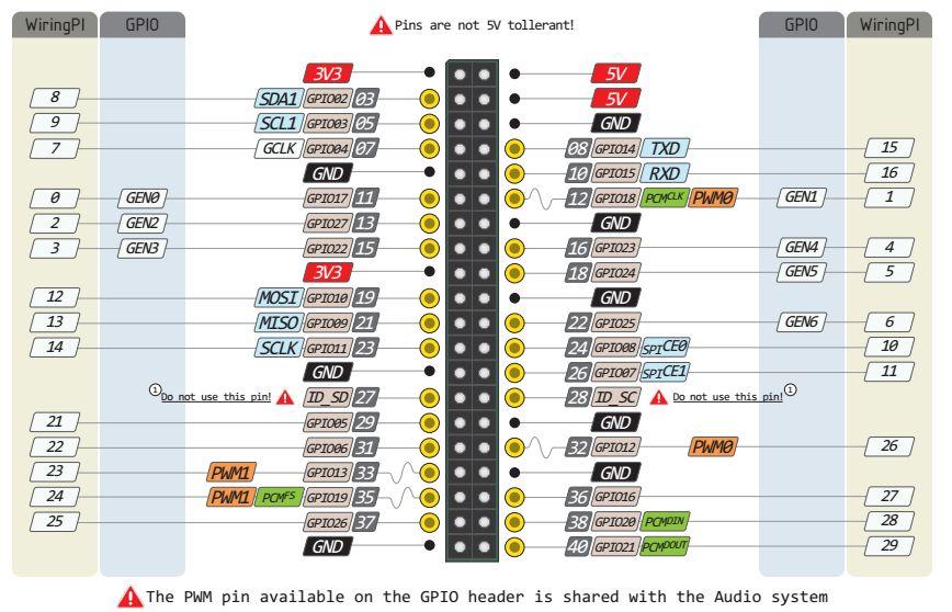 树莓派.Net Core Iot入门系列篇(4):UART串口通信插图2
