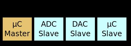 树莓派.Net Core Iot入门系列篇(3):I2C插图