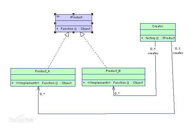 23种常见的设计模式(2):工厂方法模式插图
