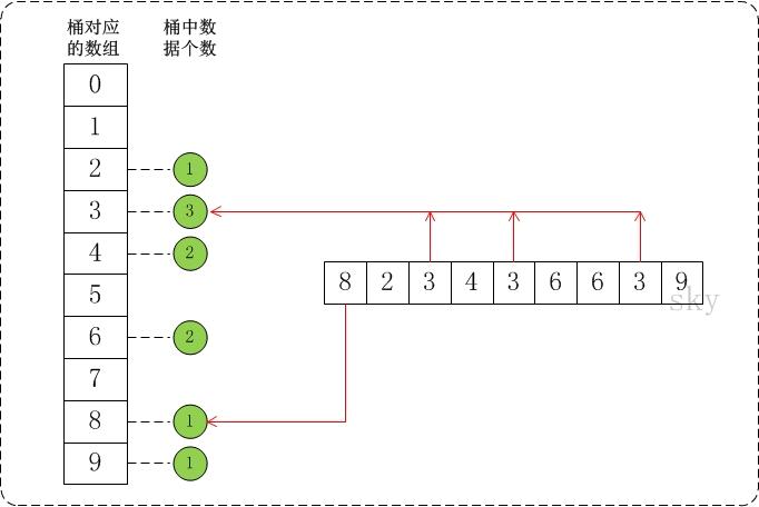 严肃一点的排序算法(4) – 桶排序插图