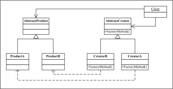 23种常见的设计模式(3):抽象工厂模式插图1