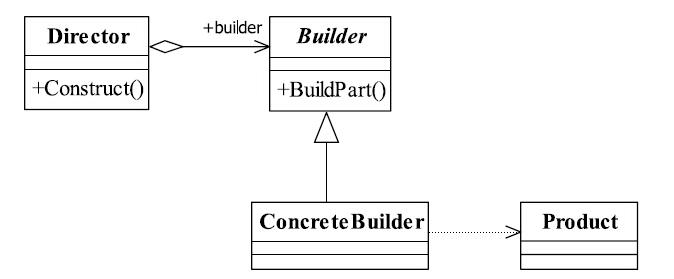 23种常见的设计模式(5):建造者模式插图1