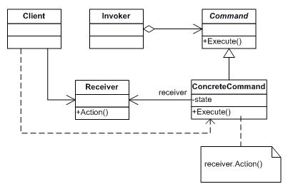 23种常见的设计模式(9):命令模式插图2