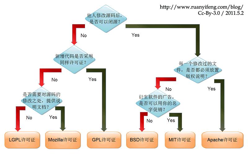 几种常见的开源协议详解插图